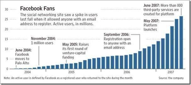 Facebook growth world domination